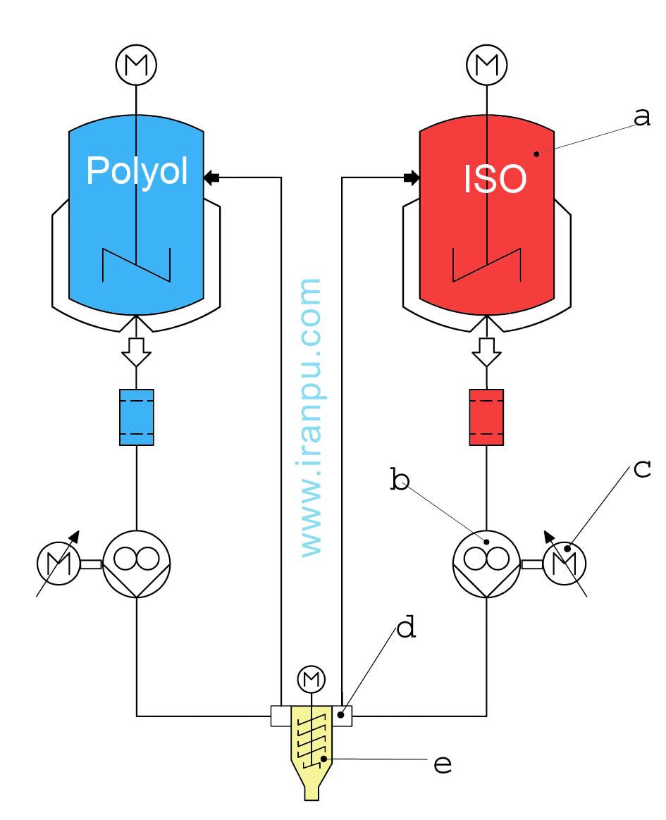 دستگاه تزریق فشار پایین پلی یورتان