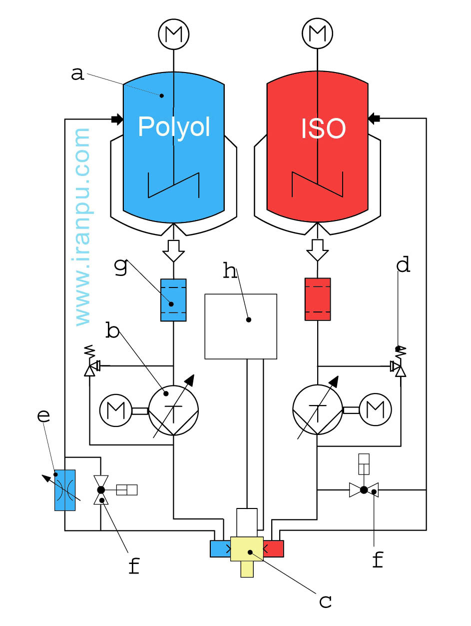 شکل 2) نمایی از دستگاه های با فشار بالا همراه با سیستم چرخشی (a: مخزن تغذیه ، b: پمپ های اندازه گیری، c: کلگی اختلاط، d: شیر اطمینان e: گلویی چرخش f: شیر چرخشی فشار پایین g: فیلتر h: نیروی محرکه آب جهت کلگی اختلاط M: موتور محرک