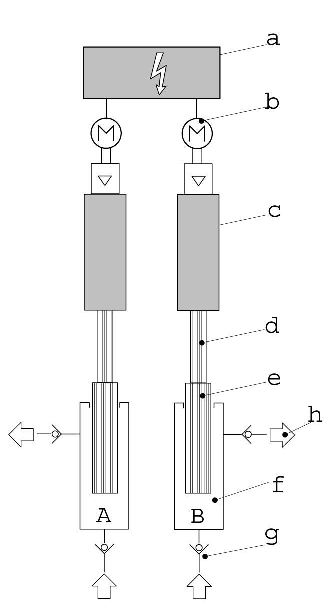 شکل 5) سیستم توزین در پمپ های هیدرولیک مجزا a:واحد کنترل الکترونیک b:استپر موتور c: تقویت کننده خطی های هیدرولیکی با پیستون سیلندر هیدرولیک d: میله پیستون هیدرولیک e: پیستون های اندازه گیری f: سیلندرهای اندازه گیری g: شیر قطع خط مکش h: شیر قطع خط فشار