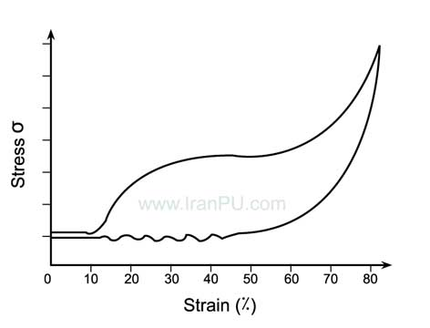 نمودار هسترسیس فوم نیمه سخت پلی یورتان