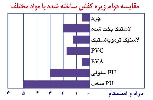 iranPU_Shoe_Diagram